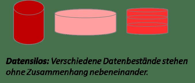 Schema Datensilos